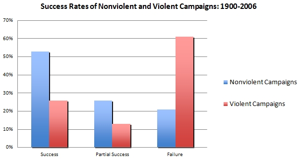 """Source: Chenoweth, Erica, and Maria J. Stephan. """"Why Civil Resistance Works: The Strategic Logic of Nonviolent Conflict,"""" in International Security, Vol. 33, No. 1 (Summer 2008), pp. 7–44."""
